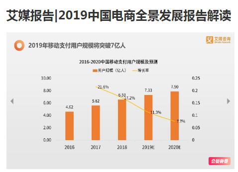 游好货的时代:2019中国电商行业发展现状、用户调查及未来趋势分析